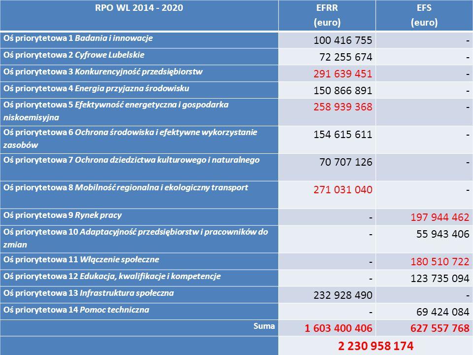 RPO WL 2014 - 2020 EFRR (euro) EFS (euro) Oś priorytetowa 1 Badania i innowacje 100 416 755- Oś priorytetowa 2 Cyfrowe Lubelskie 72 255 674- Oś priorytetowa 3 Konkurencyjność przedsiębiorstw 291 639 451- Oś priorytetowa 4 Energia przyjazna środowisku 150 866 891- Oś priorytetowa 5 Efektywność energetyczna i gospodarka niskoemisyjna 258 939 368- Oś priorytetowa 6 Ochrona środowiska i efektywne wykorzystanie zasobów 154 615 611- Oś priorytetowa 7 Ochrona dziedzictwa kulturowego i naturalnego 70 707 126- Oś priorytetowa 8 Mobilność regionalna i ekologiczny transport 271 031 040- Oś priorytetowa 9 Rynek pracy -197 944 462 Oś priorytetowa 10 Adaptacyjność przedsiębiorstw i pracowników do zmian -55 943 406 Oś priorytetowa 11 Włączenie społeczne -180 510 722 Oś priorytetowa 12 Edukacja, kwalifikacje i kompetencje -123 735 094 Oś priorytetowa 13 Infrastruktura społeczna 232 928 490- Oś priorytetowa 14 Pomoc techniczna -69 424 084 Suma 1 603 400 406627 557 768 2 230 958 174