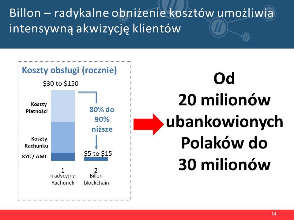 Billon – radykalne obniżenie kosztów umożliwia intensywną akwizycję klientów 14 Tradycyjny Rachunek Billon blockchain Koszty Rachunku Koszty Płatności Koszty obsługi (rocznie) KYC / AML 80% do 90% niższe Od 20 milionów ubankowionych Polaków do 30 milionów $30 to $150 $5 to $15