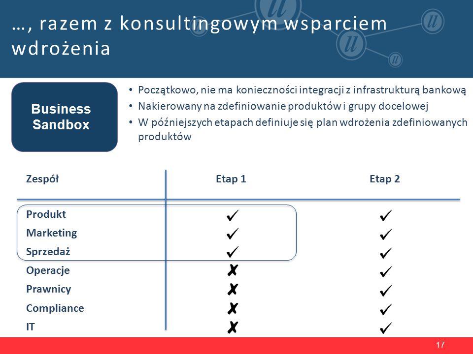17 …, razem z konsultingowym wsparciem wdrożenia Business Sandbox Początkowo, nie ma konieczności integracji z infrastrukturą bankową Nakierowany na zdefiniowanie produktów i grupy docelowej W późniejszych etapach definiuje się plan wdrożenia zdefiniowanych produktów Etap 1Etap 2Zespół Produkt Marketing Sprzedaż Operacje Prawnicy Compliance IT