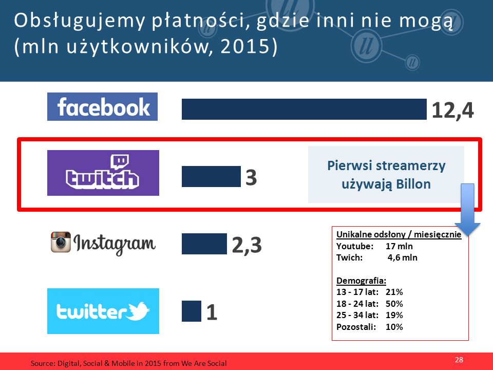 Obsługujemy płatności, gdzie inni nie mogą (mln użytkowników, 2015) 28 Source: Digital, Social & Mobile in 2015 from We Are Social Pierwsi streamerzy