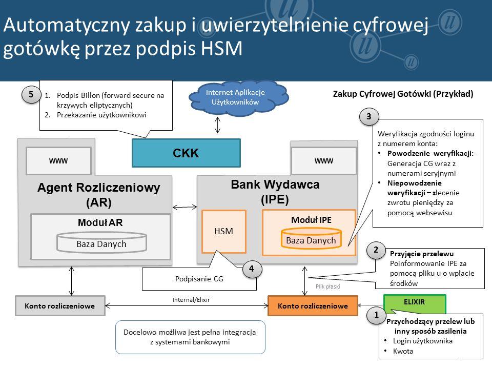 Internet Aplikacje Użytkowników Konto rozliczeniowe Internal/Elixir Plik płaski Zakup Cyfrowej Gotówki (Przykład) ELIXIR Przychodzący przelew lub inny sposób zasilenia Login użytkownika Kwota 1 1 1.Podpis Billon (forward secure na krzywych eliptycznych) 2.Przekazanie użytkownikowi 5 5 Docelowo możliwa jest pełna integracja z systemami bankowymi Automatyczny zakup i uwierzytelnienie cyfrowej gotówkę przez podpis HSM Bank Wydawca (IPE) Agent Rozliczeniowy (AR) Moduł AR Baza Danych WWW HSM Baza Danych CKK Przyjęcie przelewu Poinformowanie IPE za pomocą pliku u o wpłacie środków Weryfikacja zgodności loginu z numerem konta: Powodzenie weryfikacji: - Generacja CG wraz z numerami seryjnymi Niepowodzenie weryfikacji – zlecenie zwrotu pieniędzy za pomocą websewisu Podpisanie CG 2 2 4 4 3 3 Moduł IPE WWW 36