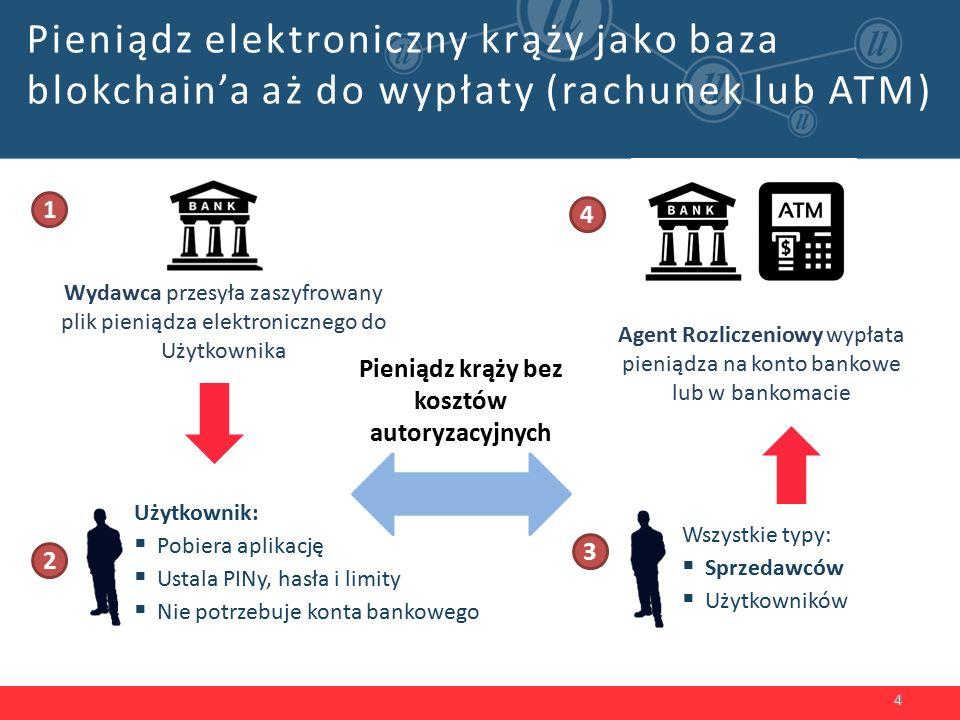 CKK Bank Wydawca (IPE) Agent Rozliczeniowy (AR) Moduł AR WWW Baza Danych WWW HSM Konto Rozliczeniowe Własność BankuWłasność Billon Bankowy System Centralny AR- odpowiada za wykup cyfrowej gotówki od sprzedawców i użytkowników 3 KIR/ Rozliczenia wewnętrzne Niewielkie nakłady Integracji z Bankiem – komponenty Plug & Play Komunikacja z kontami za pomocą za pomocą plików płaskich Baza Danych Moduł IPE Aplikacja sprzedawcy Aplikacja użytkownika Komponent zarządzający komunikacją pomiędzy aplikacją a modułami IPE i AR, wykorzystywany w trakcie zakupu i wykupu cyfrowej gotówki 1 IPE – odpowiada za generowanie cyfrowej gotówki 2 AR i IPE to niezależne moduły Możliwe jest istnienie wielu IPE i AR 35