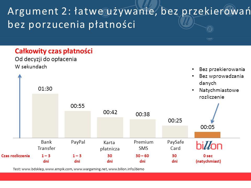 6 Test: www.bdsklep, www.empik.com, www.wargaming.net, www.billon.info/demo Czas rozliczenia1 – 3 dni 1 – 3 dni 30 dni 30 – 60 dni 30 dni 0 sec (natychmiast) Bez przekierowania Bez wprowadzania danych Natychmiastowe rozliczenie Całkowity czas płatności Od decyzji do opłacenia W sekundach Bank Transfer PayPal Karta płatnicza Premium SMS PaySafe Card Argument 2: łatwe używanie, bez przekierowań, bez porzucenia płatności