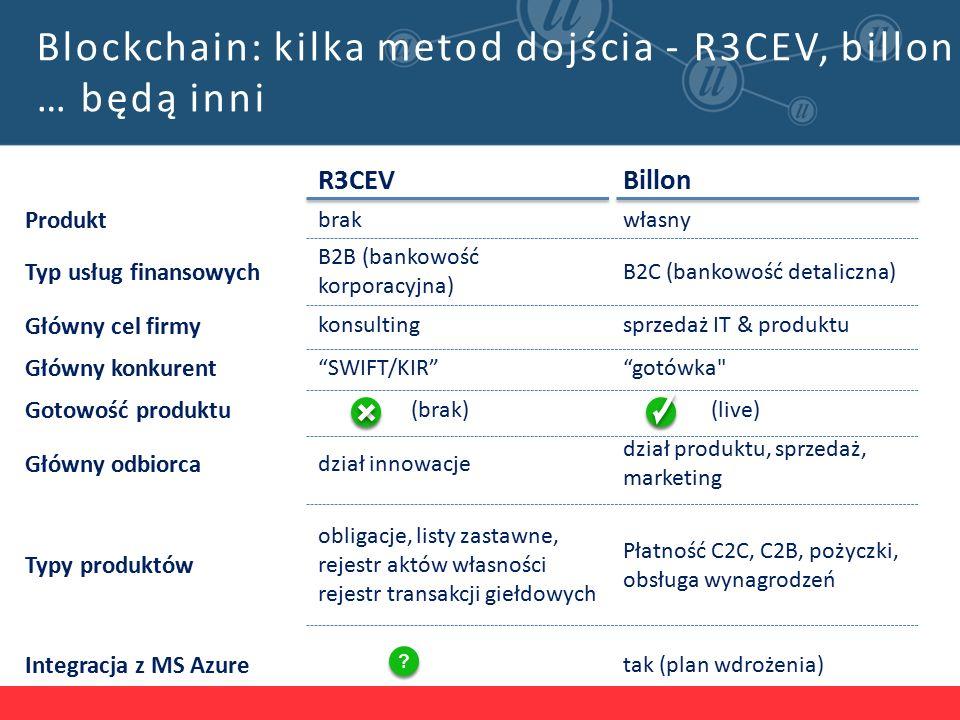 R3CEVBillon Produkt brakwłasny Typ usług finansowych B2B (bankowość korporacyjna) B2C (bankowość detaliczna) Główny cel firmy konsultingsprzedaż IT & produktu Główny konkurent SWIFT/KIR gotówka Gotowość produktu (brak) (live) Główny odbiorca dział innowacje dział produktu, sprzedaż, marketing Typy produktów obligacje, listy zastawne, rejestr aktów własności rejestr transakcji giełdowych Płatność C2C, C2B, pożyczki, obsługa wynagrodzeń Integracja z MS Azure tak (plan wdrożenia) Blockchain: kilka metod dojścia - R3CEV, billon … będą inni