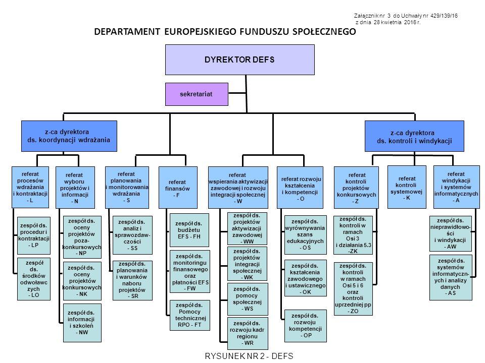 z-ca dyrektora ds. koordynacji wdrażania DEPARTAMENT EUROPEJSKIEGO FUNDUSZU SPOŁECZNEGO referat wyboru projektów i informacji - N DYREKTOR DEFS sekret