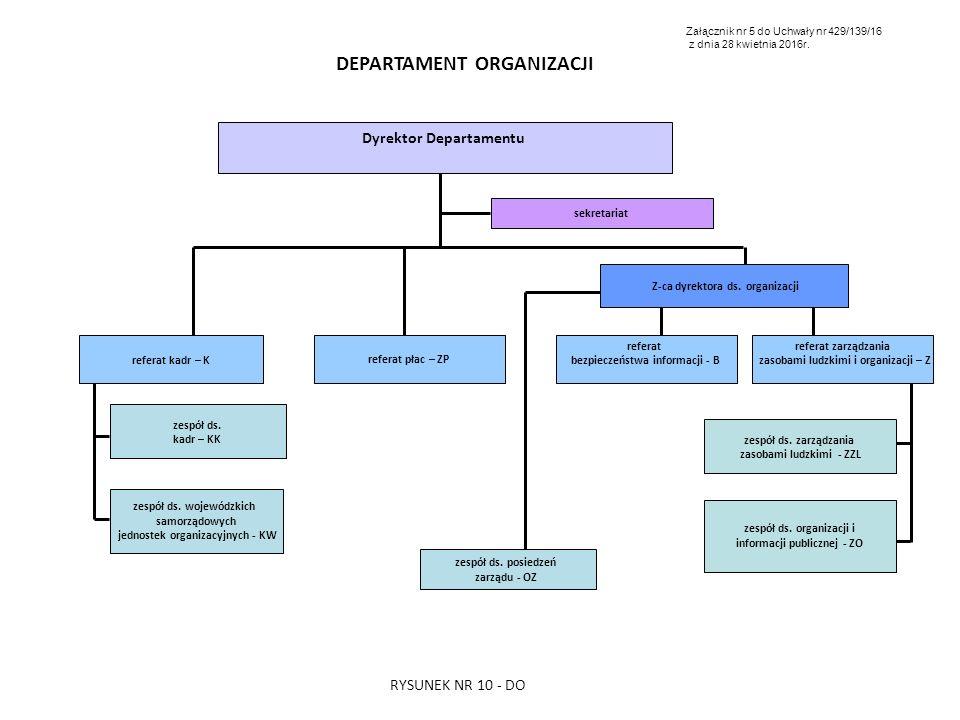 DEPARTAMENT ORGANIZACJI Dyrektor Departamentu zespół ds. posiedzeń zarządu - OZ referat zarządzania zasobami ludzkimi i organizacji – Z referat płac –