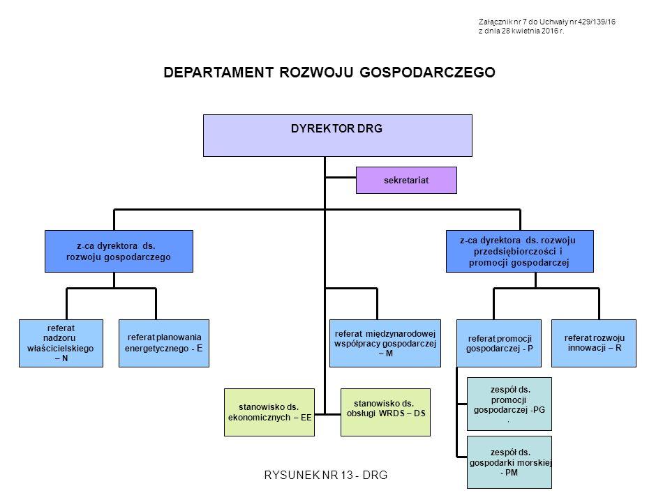 DEPARTAMENT ROZWOJU GOSPODARCZEGO DYREKTOR DRG sekretariat z-ca dyrektora ds. rozwoju przedsiębiorczości i promocji gospodarczej z-ca dyrektora ds. ro