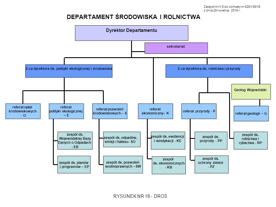 Dyrektor Departamentu Z-ca dyrektora ds. polityki ekologicznej i środowiska referat opłat środowiskowych - O sekretariat zespół ds. ewidencji i windyk
