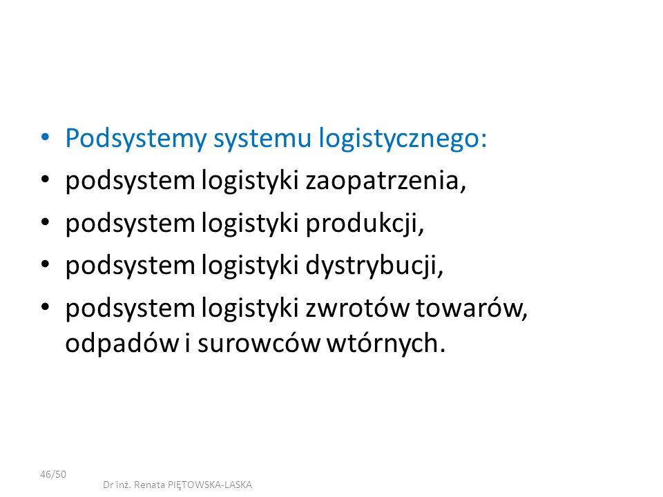 Podsystemy systemu logistycznego: podsystem logistyki zaopatrzenia, podsystem logistyki produkcji, podsystem logistyki dystrybucji, podsystem logistyki zwrotów towarów, odpadów i surowców wtórnych.