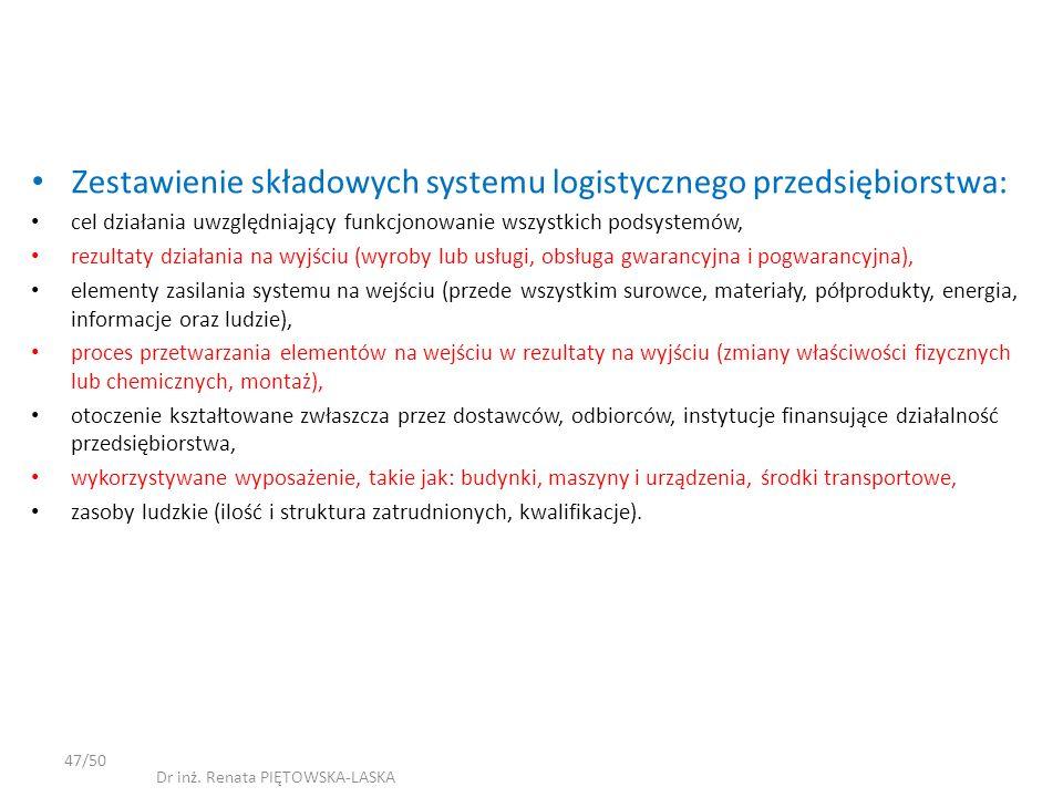 Zestawienie składowych systemu logistycznego przedsiębiorstwa: cel działania uwzględniający funkcjonowanie wszystkich podsystemów, rezultaty działania