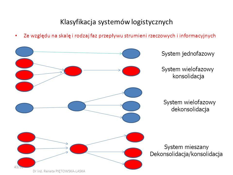 Klasyfikacja systemów logistycznych Ze względu na skalę i rodzaj faz przepływu strumieni rzeczowych i informacyjnych 43/50 Dr inż. Renata PIĘTOWSKA-LA