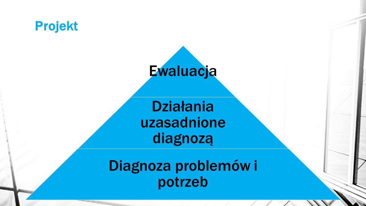 Projekt Ewaluacja Działania uzasadnione diagnozą Diagnoza problemów i potrzeb