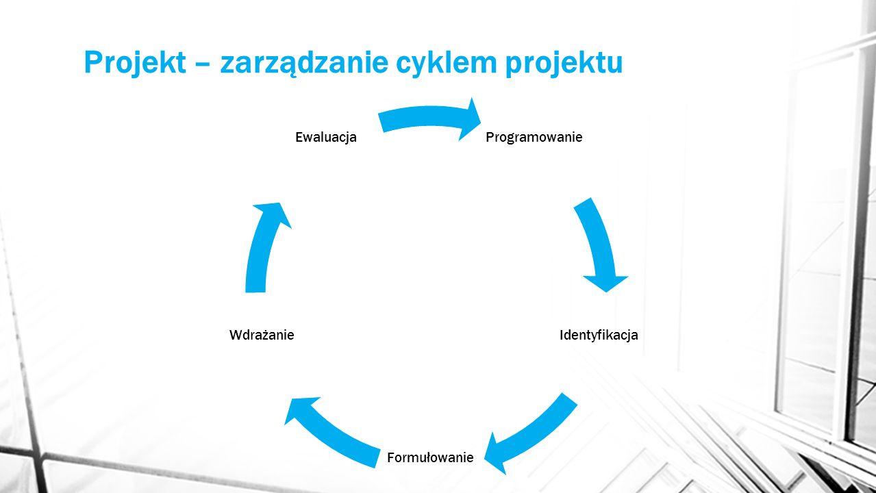 Projekt – zarządzanie cyklem projektu Programowanie Identyfikacja Formułowanie Wdrażanie Ewaluacja