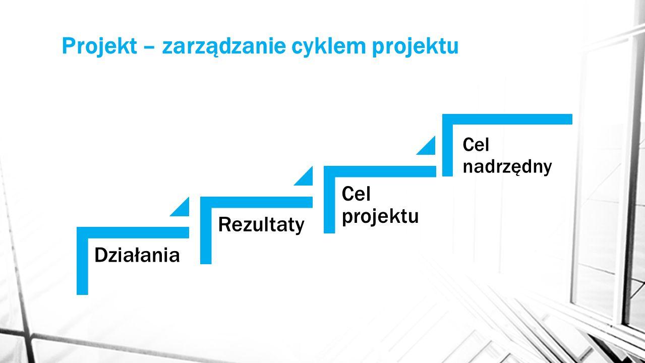 Projekt – zarządzanie cyklem projektu Działania Rezultaty Cel projektu Cel nadrzędny