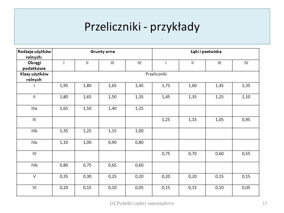 Przeliczniki - przykłady Rodzaje użytków rolnych: Grunty orne Łąki i pastwiska Okręgi podatkowe I II III IV I II III IV Klasy użytków rolnych Przelicz