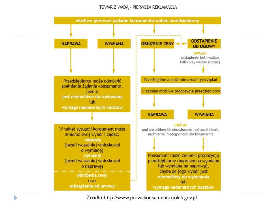 Żródło: http://www.prawakonsumenta.uokik.gov.pl