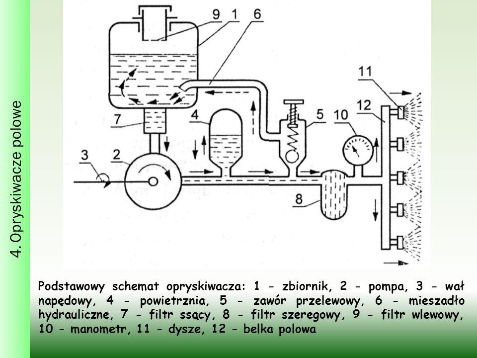 4. Opryskiwacze polowe Podstawowy schemat opryskiwacza: 1 - zbiornik, 2 - pompa, 3 - wał napędowy, 4 - powietrznia, 5 - zawór przelewowy, 6 - mieszadł