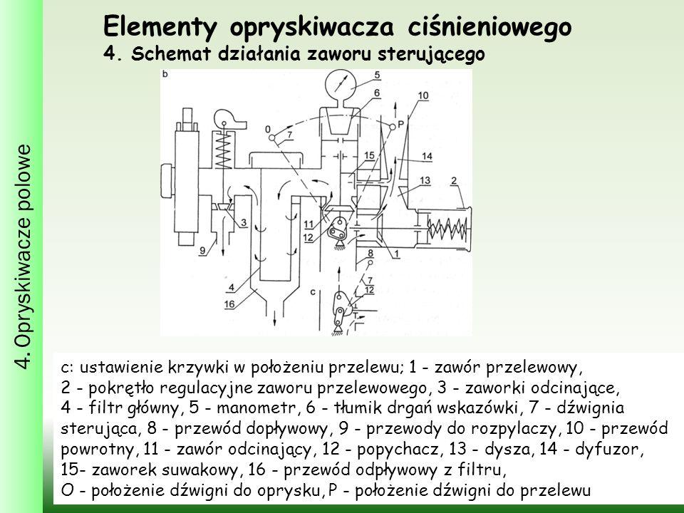 Elementy opryskiwacza ciśnieniowego 4.