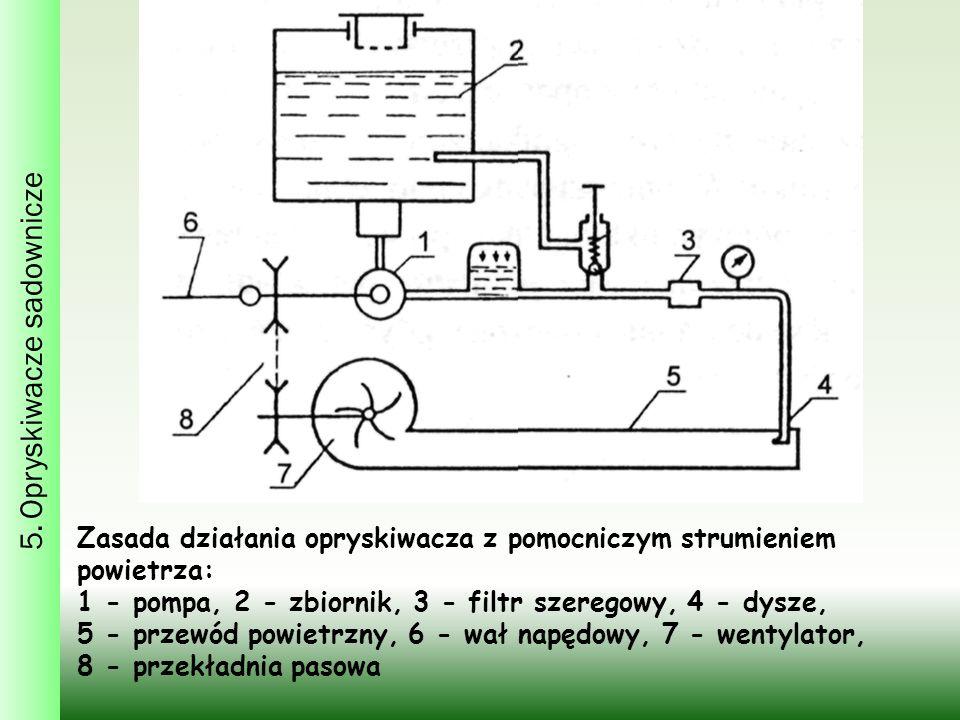 5. Opryskiwacze sadownicze Zasada działania opryskiwacza z pomocniczym strumieniem powietrza: 1 - pompa, 2 - zbiornik, 3 - filtr szeregowy, 4 - dysze,