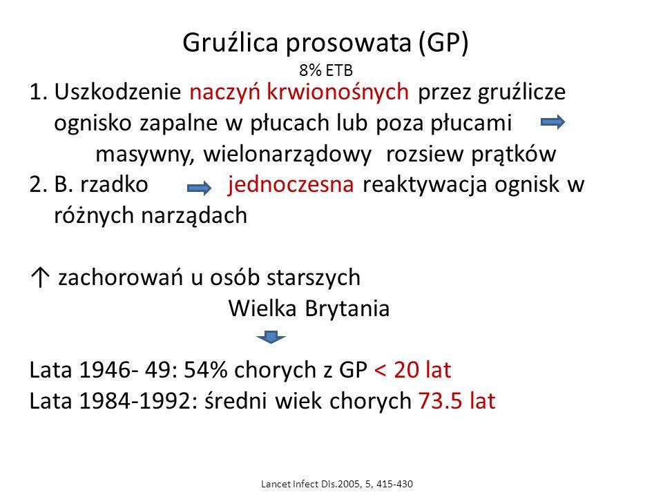 Gruźlica prosowata (GP) 8% ETB 1.Uszkodzenie naczyń krwionośnych przez gruźlicze ognisko zapalne w płucach lub poza płucami masywny, wielonarządowy ro