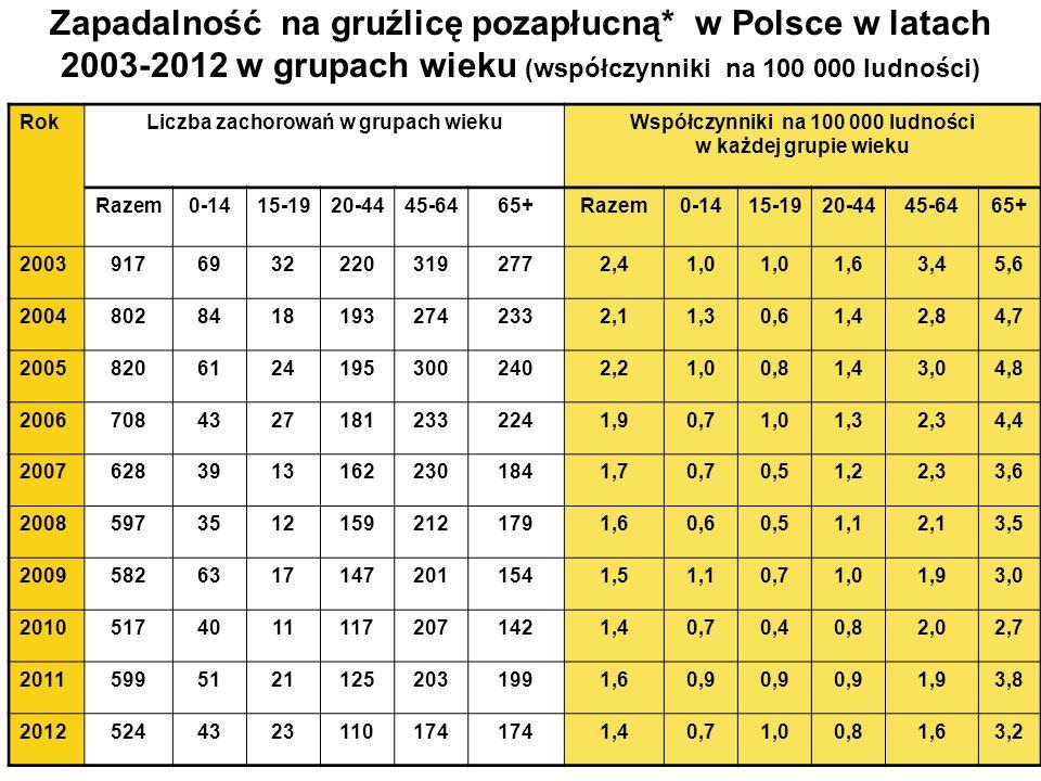 Zapadalność na gruźlicę pozapłucną* w Polsce w latach 2003-2012 w grupach wieku (współczynniki na 100 000 ludności) RokLiczba zachorowań w grupach wiekuWspółczynniki na 100 000 ludności w każdej grupie wieku Razem0-1415-1920-4445-6465+Razem0-1415-1920-4445-6465+ 200391769322203192772,41,0 1,63,45,6 200480284181932742332,11,30,61,42,84,7 200582061241953002402,21,00,81,43,04,8 200670843271812332241,90,71,01,32,34,4 200762839131622301841,70,70,51,22,33,6 200859735121592121791,60,60,51,12,13,5 200958263171472011541,51,10,71,01,93,0 201051740111172071421,40,70,40,82,02,7 201159951211252031991,60,9 1,93,8 20125244323110174 1,40,71,00,81,63,2