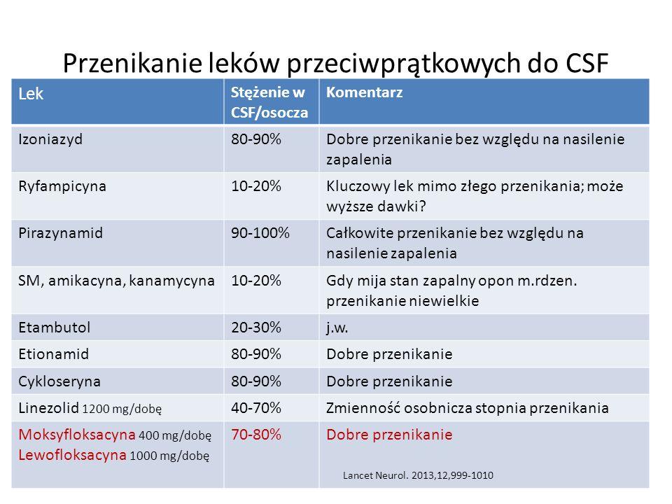 Przenikanie leków przeciwprątkowych do CSF Lek Stężenie w CSF/osocza Komentarz Izoniazyd80-90%Dobre przenikanie bez względu na nasilenie zapalenia Ryfampicyna10-20%Kluczowy lek mimo złego przenikania; może wyższe dawki.