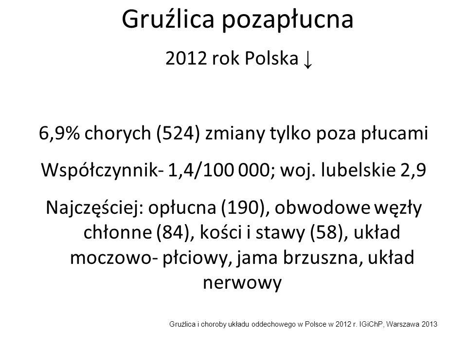 Gruźlica pozapłucna 2012 rok Polska ↓ 6,9% chorych (524) zmiany tylko poza płucami Współczynnik- 1,4/100 000; woj. lubelskie 2,9 Najczęściej: opłucna