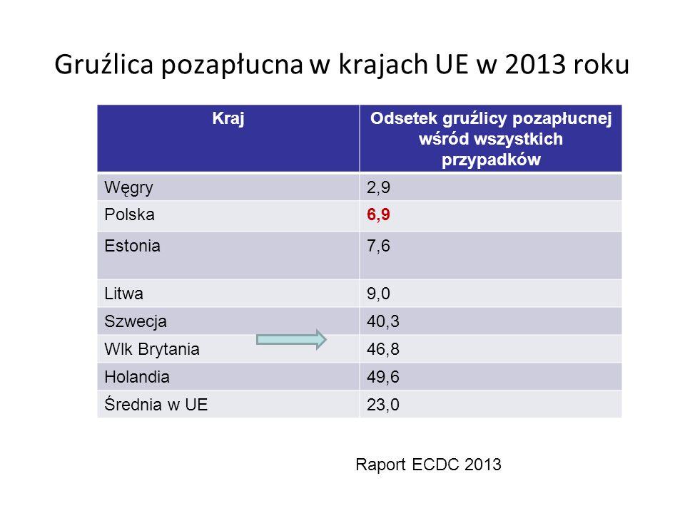 Gruźlica pozapłucna w krajach UE w 2013 roku KrajOdsetek gruźlicy pozapłucnej wśród wszystkich przypadków Węgry2,9 Polska6,9 Estonia7,6 Litwa9,0 Szwecja40,3 Wlk Brytania46,8 Holandia49,6 Średnia w UE23,0 Raport ECDC 2013
