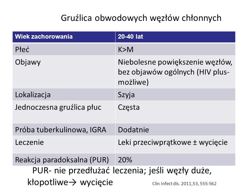 Gruźlica obwodowych węzłów chłonnych Wiek zachorowania20-40 lat PłećK>M ObjawyNiebolesne powiększenie węzłów, bez objawów ogólnych (HIV plus- możliwe) LokalizacjaSzyja Jednoczesna gruźlica płucCzęsta Próba tuberkulinowa, IGRADodatnie LeczenieLeki przeciwprątkowe ± wycięcie Reakcja paradoksalna (PUR)20% PUR- nie przedłużać leczenia; jeśli węzły duże, kłopotliwe→ wycięcie Clin Infect dis.