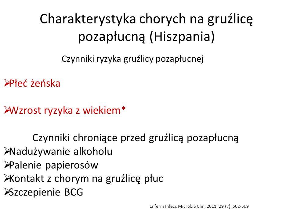Charakterystyka chorych na gruźlicę pozapłucną (Hiszpania) Czynniki ryzyka gruźlicy pozapłucnej  Płeć żeńska  Wzrost ryzyka z wiekiem* Czynniki chro