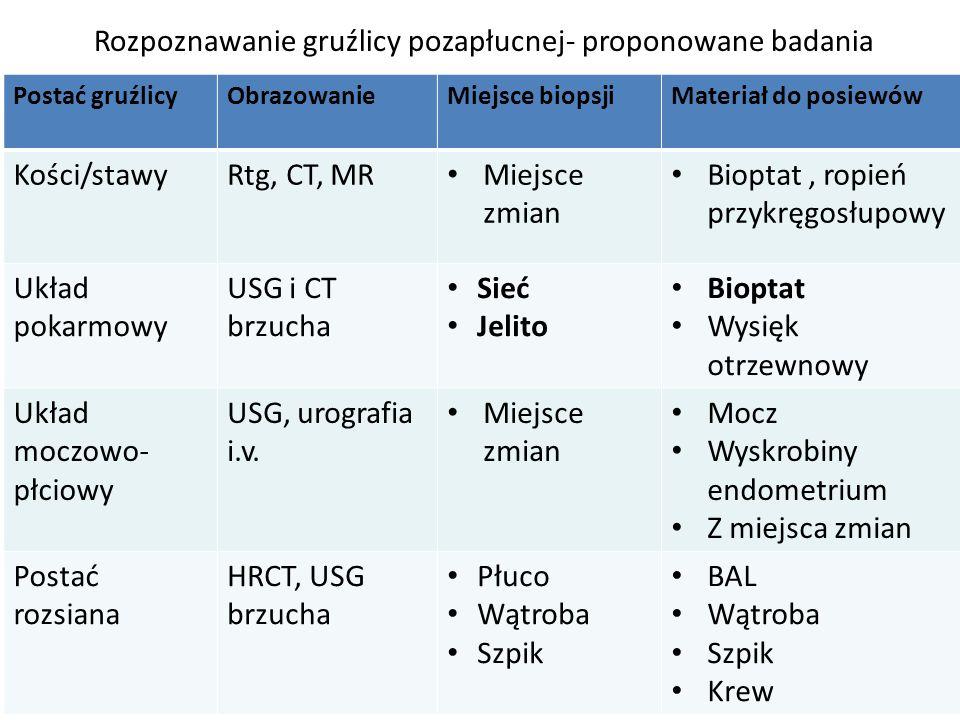 Rozpoznawanie gruźlicy pozapłucnej- proponowane badania Postać gruźlicyObrazowanieMiejsce biopsjiMateriał do posiewów Kości/stawyRtg, CT, MR Miejsce zmian Bioptat, ropień przykręgosłupowy Układ pokarmowy USG i CT brzucha Sieć Jelito Bioptat Wysięk otrzewnowy Układ moczowo- płciowy USG, urografia i.v.