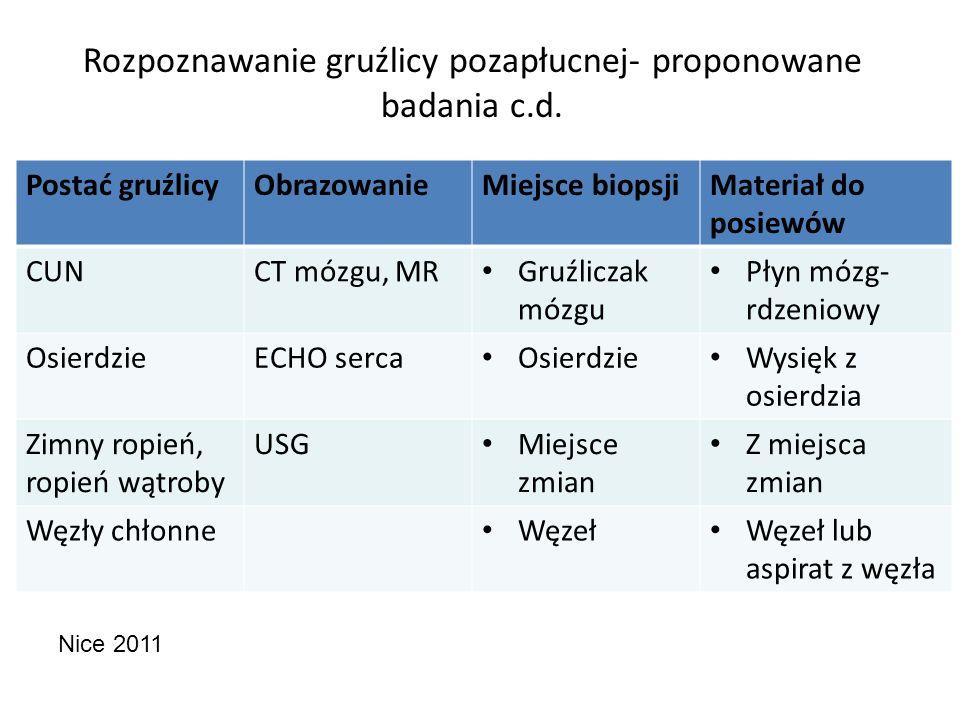 Rozpoznawanie gruźlicy pozapłucnej- proponowane badania c.d. Postać gruźlicyObrazowanieMiejsce biopsjiMateriał do posiewów CUNCT mózgu, MR Gruźliczak
