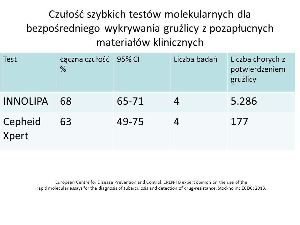 Czułość szybkich testów molekularnych dla bezpośredniego wykrywania gruźlicy z pozapłucnych materiałów klinicznych TestŁączna czułość % 95% CILiczba badańLiczba chorych z potwierdzeniem gruźlicy INNOLIPA6865-7145.286 Cepheid Xpert 6349-754177 European Centre for Disease Prevention and Control.