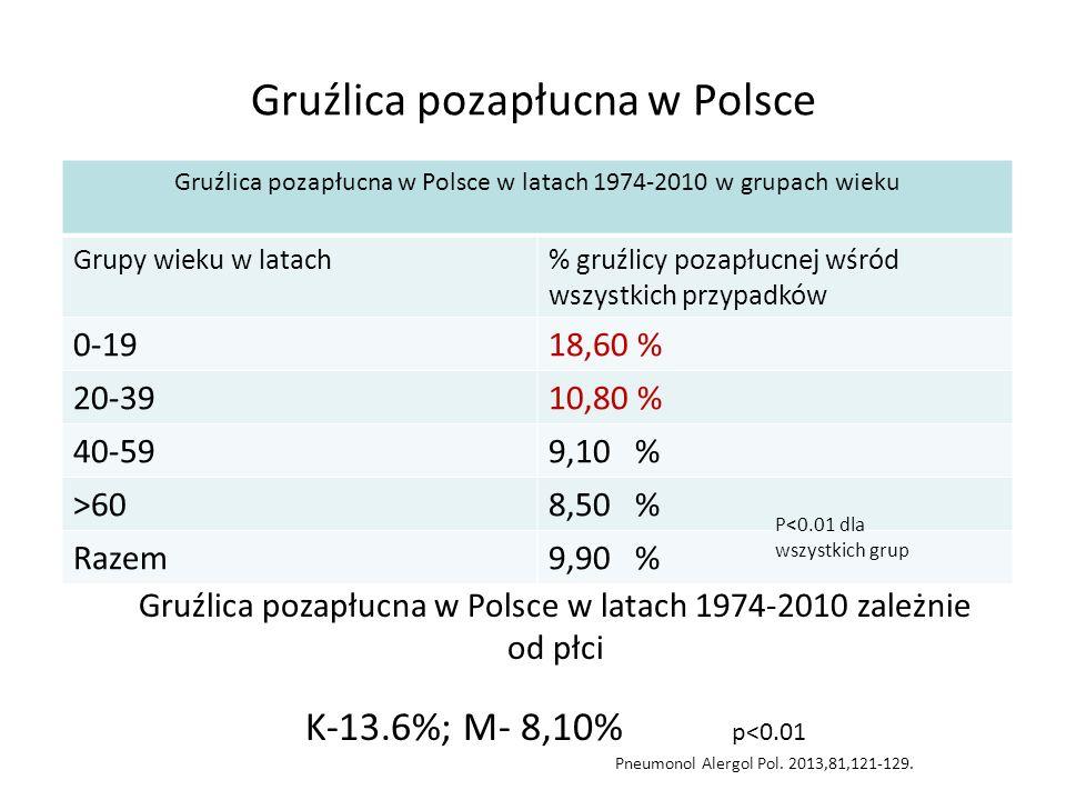 Gruźlica pozapłucna w Polsce Gruźlica pozapłucna w Polsce w latach 1974-2010 w grupach wieku Grupy wieku w latach% gruźlicy pozapłucnej wśród wszystkich przypadków 0-1918,60 % 20-3910,80 % 40-599,10 % >608,50 % Razem9,90 % P<0.01 dla wszystkich grup Gruźlica pozapłucna w Polsce w latach 1974-2010 zależnie od płci K-13.6%; M- 8,10% p<0.01 Pneumonol Alergol Pol.
