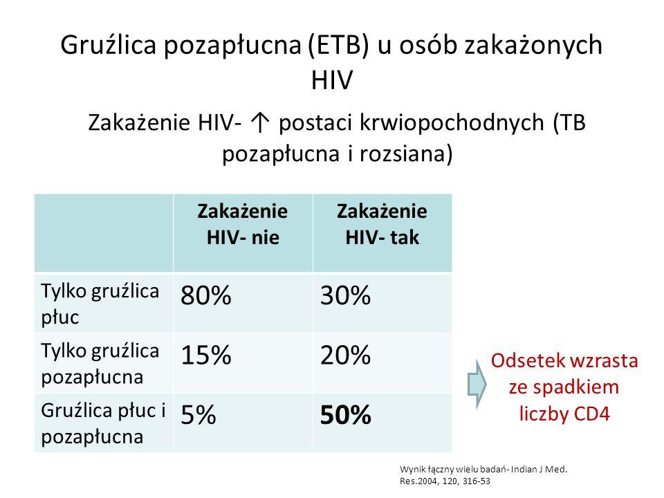 Gruźlica pozapłucna (ETB) u osób zakażonych HIV Zakażenie HIV- ↑ postaci krwiopochodnych (TB pozapłucna i rozsiana) Zakażenie HIV- nie Zakażenie HIV- tak Tylko gruźlica płuc 80%30% Tylko gruźlica pozapłucna 15%20% Gruźlica płuc i pozapłucna 5%50% Odsetek wzrasta ze spadkiem liczby CD4 Wynik łączny wielu badań- Indian J Med.
