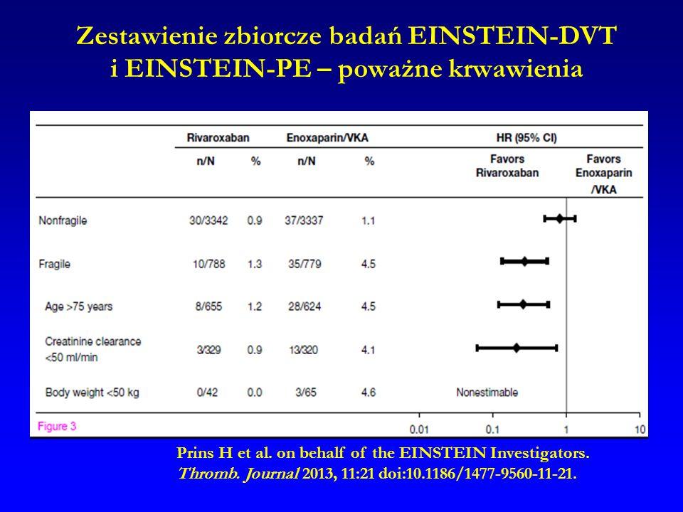 Zestawienie zbiorcze badań EINSTEIN-DVT i EINSTEIN-PE – poważne krwawienia Prins H et al. on behalf of the EINSTEIN Investigators. Thromb. Journal 201