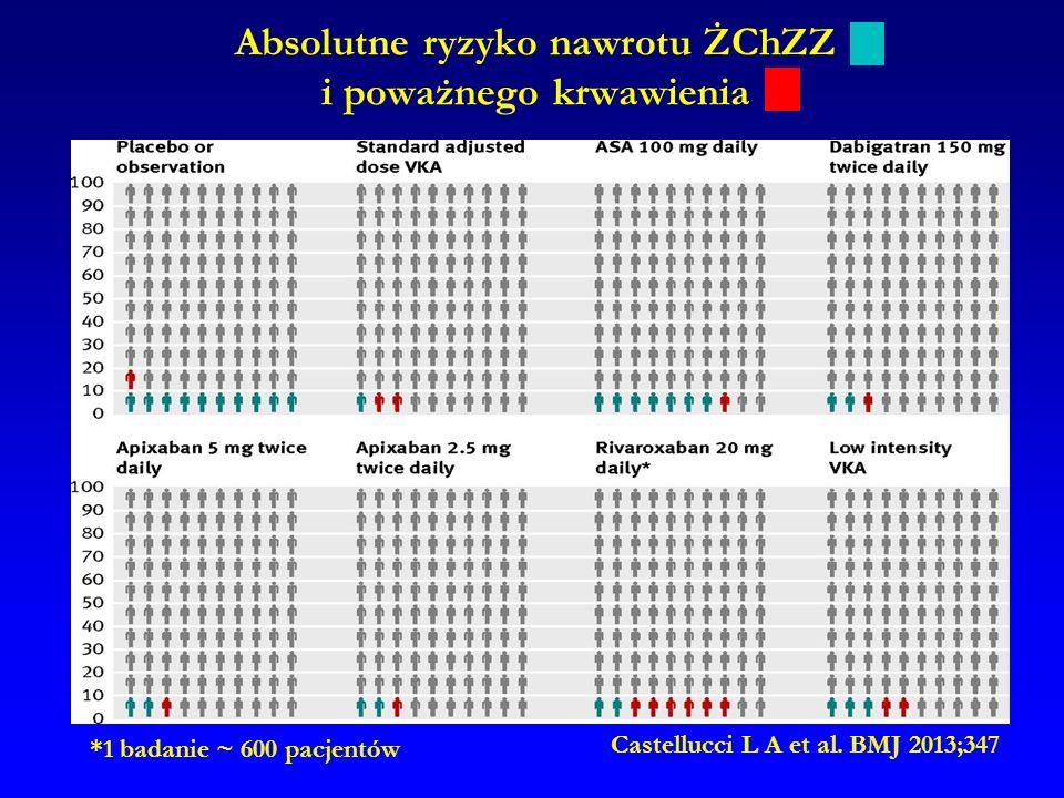 Absolutne ryzyko nawrotu ŻChZZ i poważnego krwawienia Castellucci L A et al. BMJ 2013;347 *1 badanie ~ 600 pacjentów