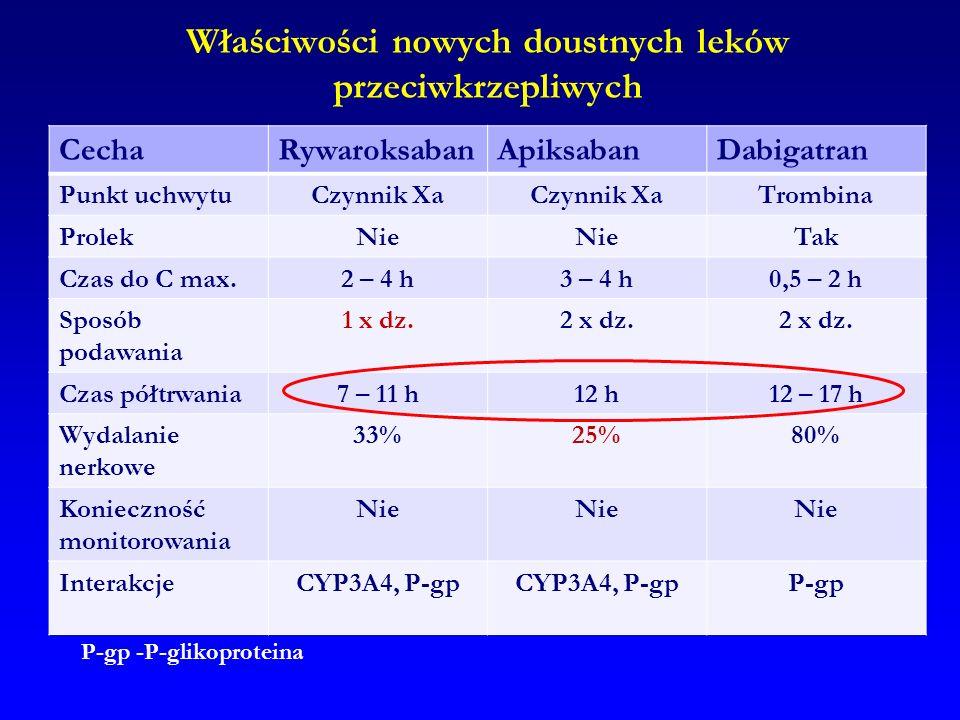 Właściwości nowych doustnych leków przeciwkrzepliwych CechaRywaroksabanApiksabanDabigatran Punkt uchwytuCzynnik Xa Trombina ProlekNie Tak Czas do C ma