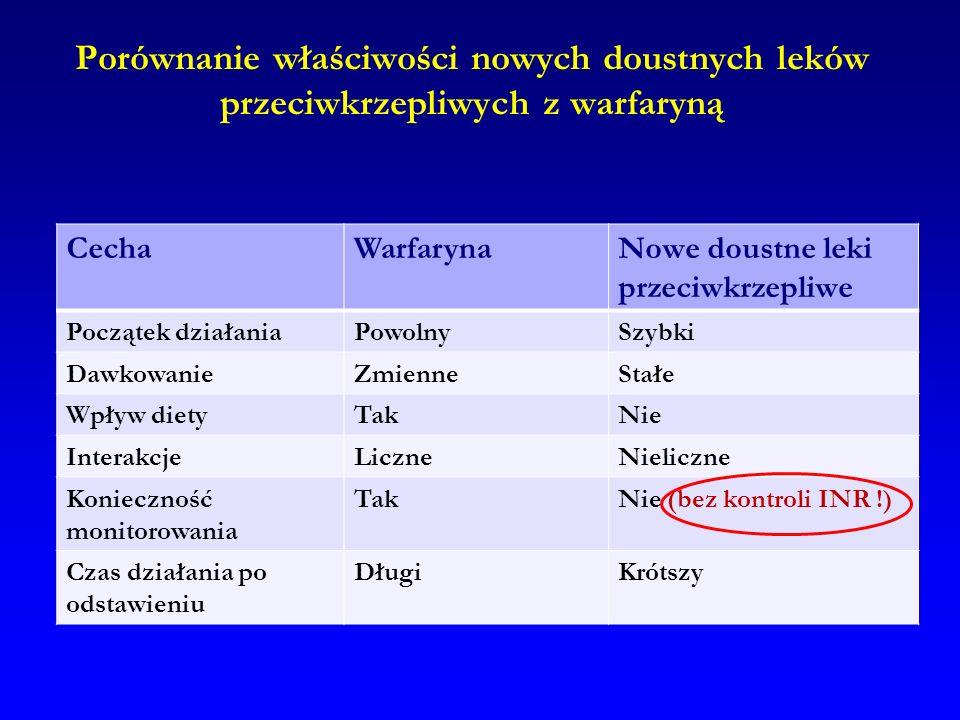 Porównanie właściwości nowych doustnych leków przeciwkrzepliwych z warfaryną CechaWarfarynaNowe doustne leki przeciwkrzepliwe Początek działaniaPowoln
