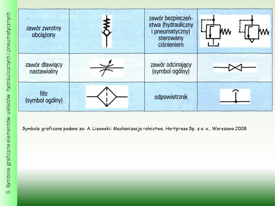 Symbole graficzne podano za: A. Lisowski: Mechanizacja rolnictwa, Hortpress Sp.
