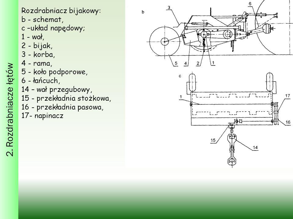 Rozdrabniacz bijakowy: b - schemat, c –układ napędowy; 1 - wał, 2 - bijak, 3 - korba, 4 - rama, 5 - koło podporowe, 6 - łańcuch, 14 – wał przegubowy, 15 - przekładnia stożkowa, 16 - przekładnia pasowa, 17- napinacz 2.