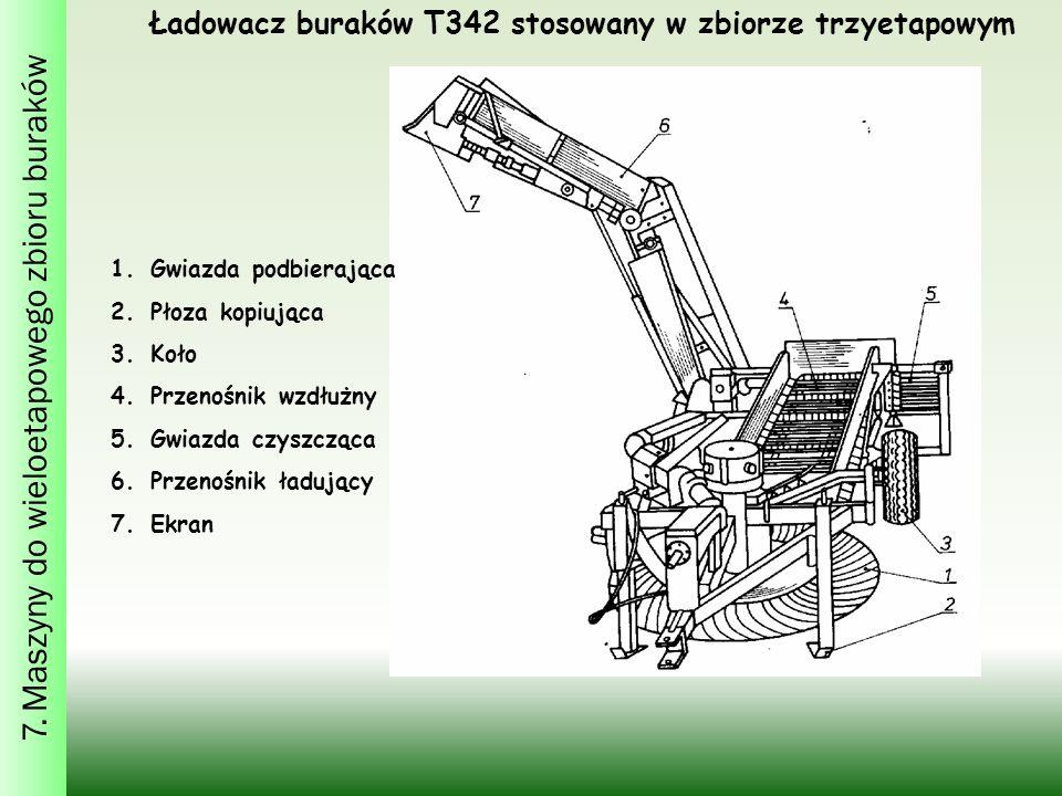 Ładowacz buraków T342 stosowany w zbiorze trzyetapowym 1.Gwiazda podbierająca 2.Płoza kopiująca 3.Koło 4.Przenośnik wzdłużny 5.Gwiazda czyszcząca 6.Przenośnik ładujący 7.Ekran 7.