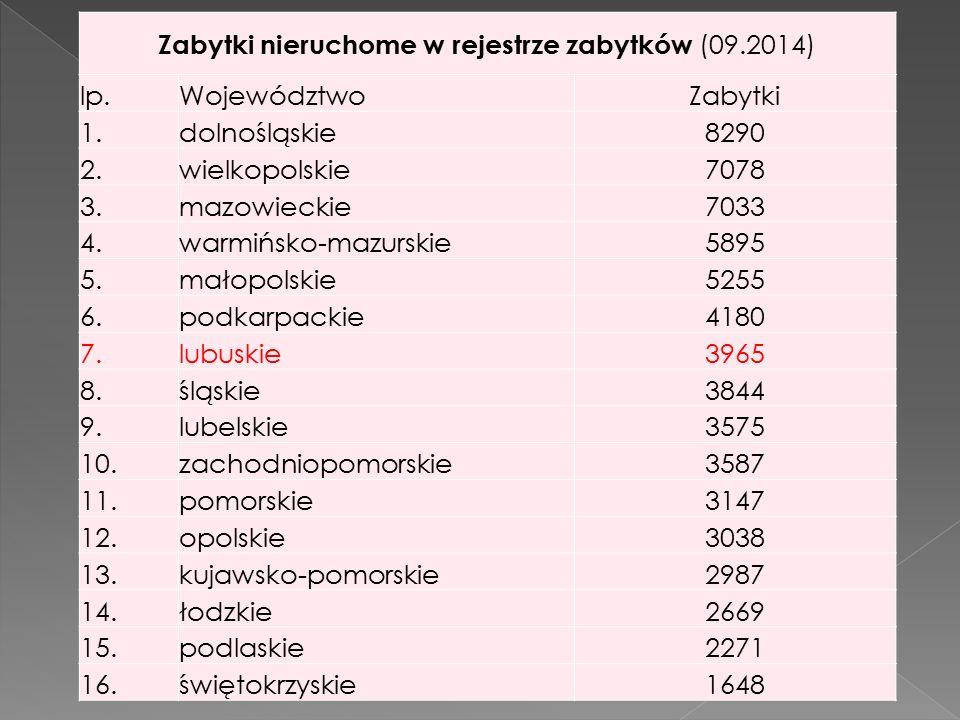 Zabytki nieruchome w rejestrze zabytków (09.2014) lp.WojewództwoZabytki 1.dolnośląskie8290 2.wielkopolskie7078 3.mazowieckie7033 4.warmińsko-mazurskie5895 5.małopolskie5255 6.podkarpackie4180 7.lubuskie3965 8.śląskie3844 9.lubelskie3575 10.zachodniopomorskie3587 11.pomorskie3147 12.opolskie3038 13.kujawsko-pomorskie2987 14.łodzkie2669 15.podlaskie2271 16.świętokrzyskie1648