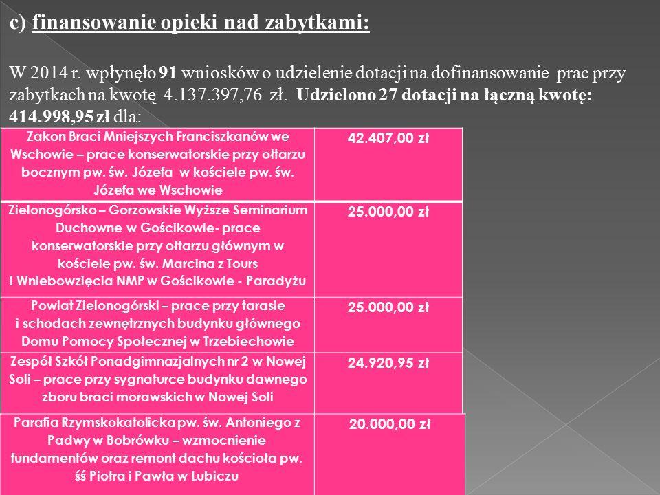 c) finansowanie opieki nad zabytkami: W 2014 r.