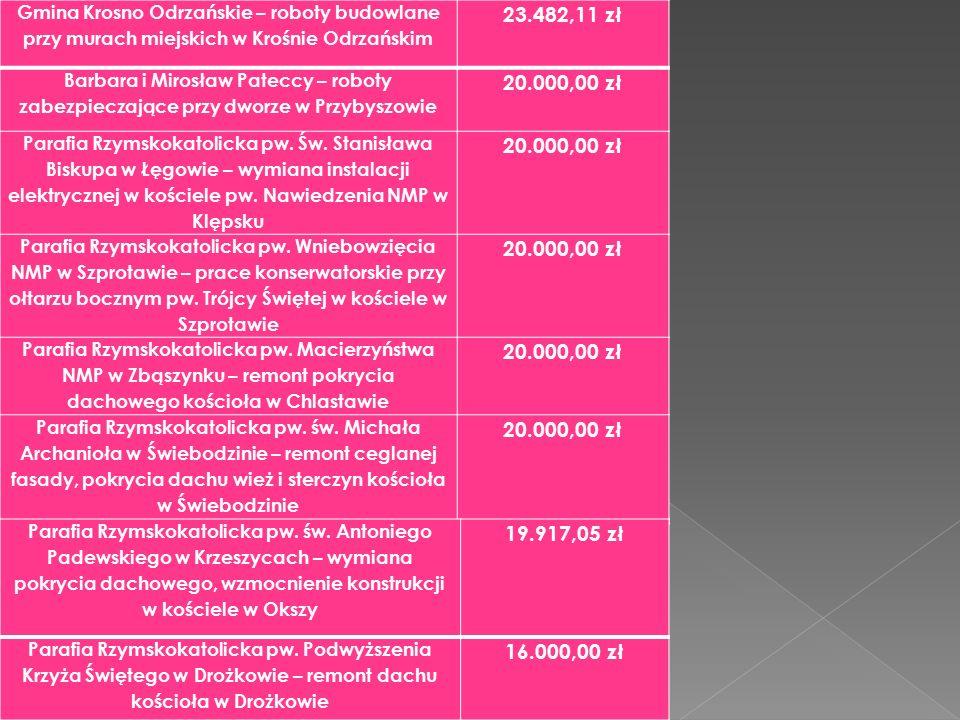Gmina Krosno Odrzańskie – roboty budowlane przy murach miejskich w Krośnie Odrzańskim 23.482,11 zł Barbara i Mirosław Pateccy – roboty zabezpieczające przy dworze w Przybyszowie 20.000,00 zł Parafia Rzymskokatolicka pw.