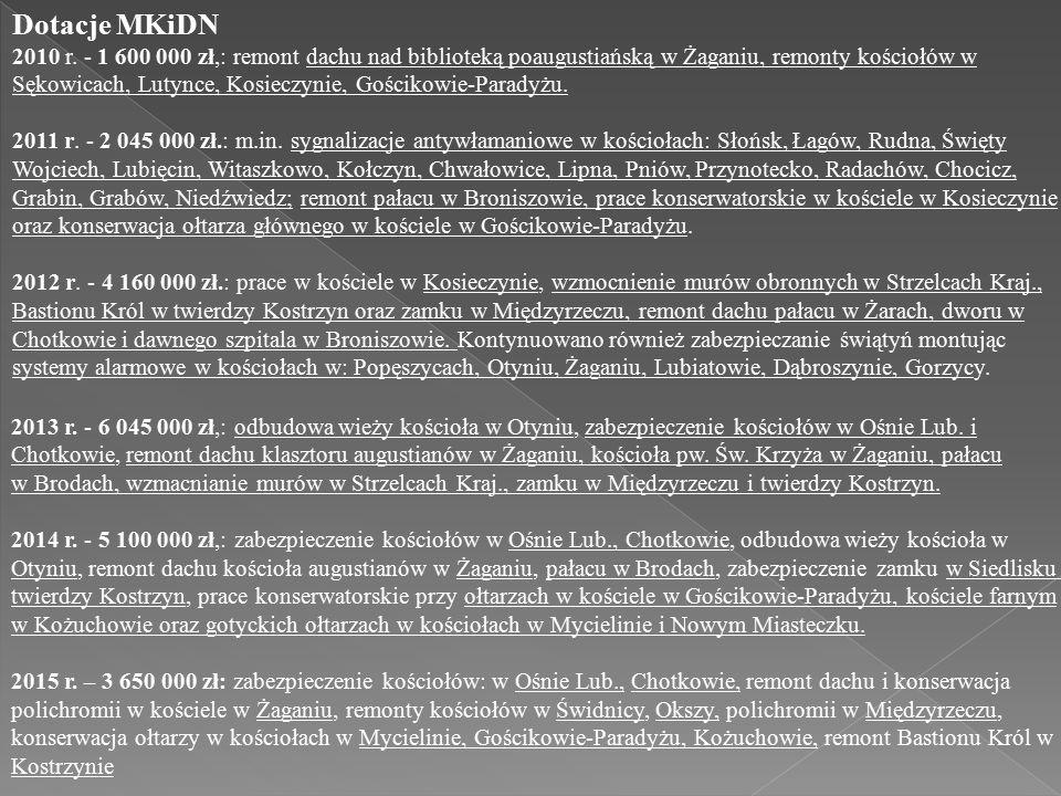 Dotacje MKiDN 2010 r. - 1 600 000 zł,: remont dachu nad biblioteką poaugustiańską w Żaganiu, remonty kościołów w Sękowicach, Lutynce, Kosieczynie, Goś