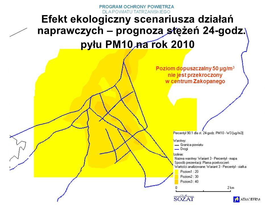 Poziom dopuszczalny 50 μg/m 3 nie jest przekroczony w centrum Zakopanego Efekt ekologiczny scenariusza działań naprawczych – prognoza stężeń 24-godz.