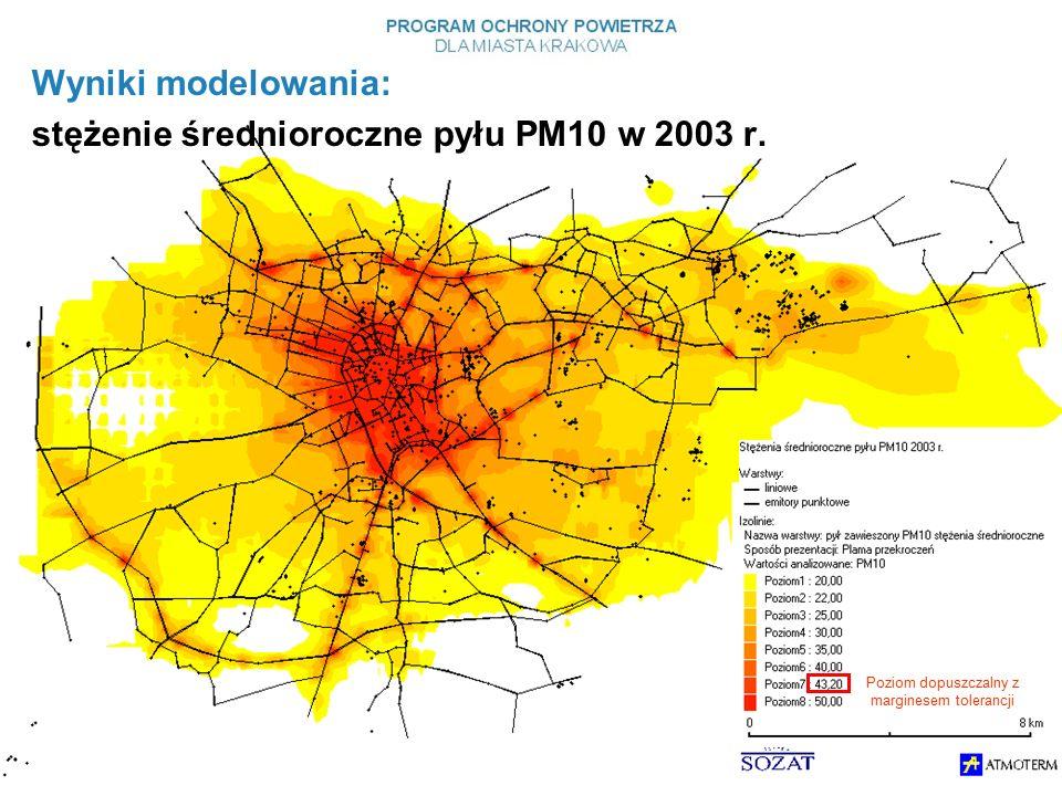 Poziom dopuszczalny z marginesem tolerancji Wyniki modelowania: stężenie średnioroczne pyłu PM10 w 2003 r.