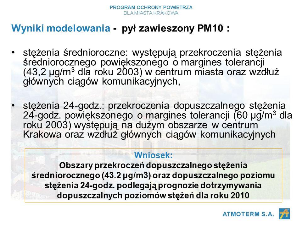 Wyniki modelowania - pył zawieszony PM10 : stężenia średnioroczne: występują przekroczenia stężenia średniorocznego powiększonego o margines tolerancji (43,2 μg/m 3 dla roku 2003) w centrum miasta oraz wzdłuż głównych ciągów komunikacyjnych, stężenia 24-godz.: przekroczenia dopuszczalnego stężenia 24-godz.