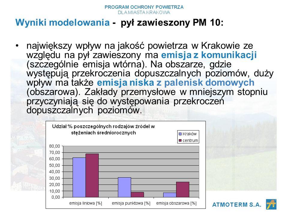 Wyniki modelowania - pył zawieszony PM 10: największy wpływ na jakość powietrza w Krakowie ze względu na pył zawieszony ma emisja z komunikacji (szczególnie emisja wtórna).
